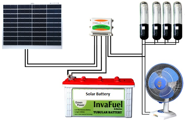 Solar-Home-DC-Lighting-IT Core Solutions-Coimbatore